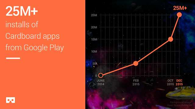 25 million + installs of Cardboard apps from Google Play (graphic from Google)