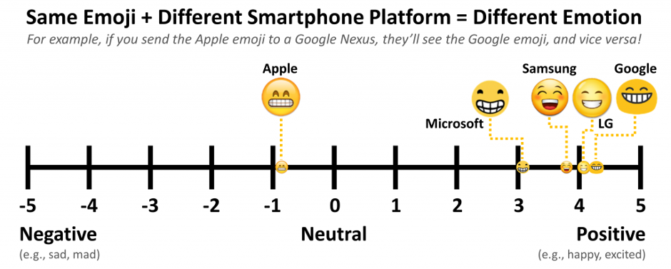 Same emoji + different smartphone platform = different emotion (chart shows people's perceptions of the same emoji on different platforms)