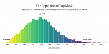 Graph of the repetitiveness of pop music
